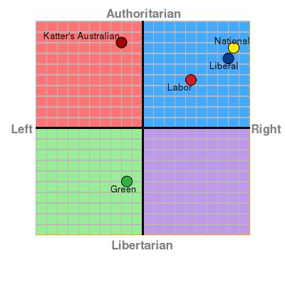 zealand political compass
