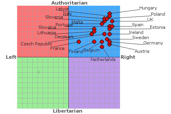 eu positions 2008